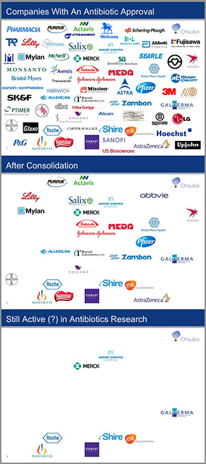 Many companies have received FDA approval for anew antibiotic at some point in their history (top), but many of these have been acquired or merged (middle), and most of the rest have shuttered their programs to develop new antibiotics (bottom).  Author: Kinch